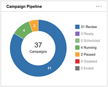 Dashboard Overview - Campaign Pipeline