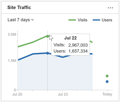 Dashboard Overview - Site Traffic