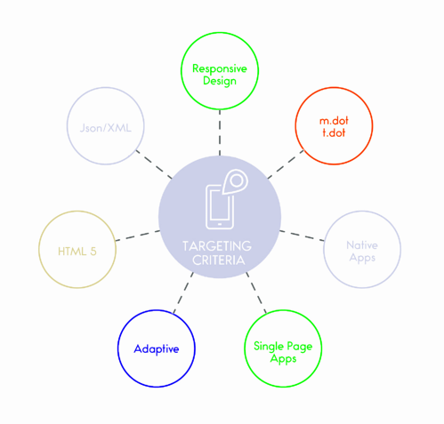 Introduction to Testing - Campaigns