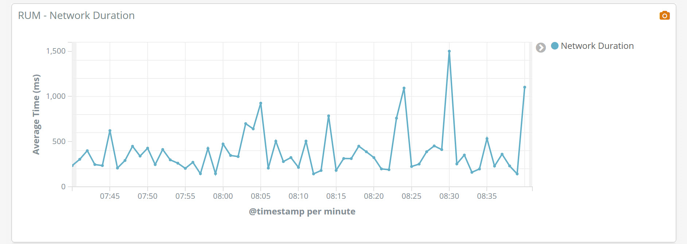 Real User Monitoring - Graphs - Network Duration