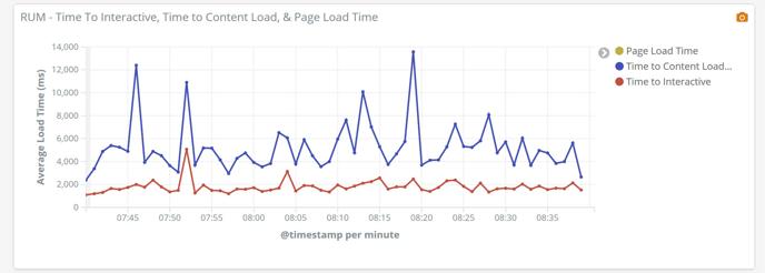 Real User Monitoring - Graphs - RUM II