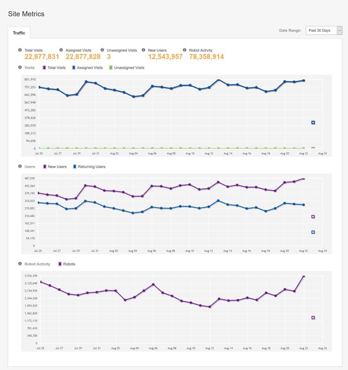 Site Traffic - Site Metrics